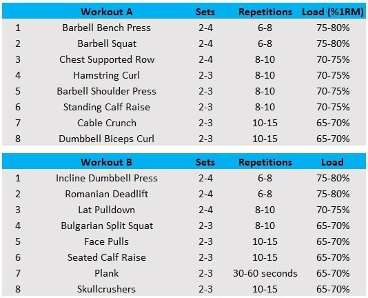 Muscle Build  Times Training Plan