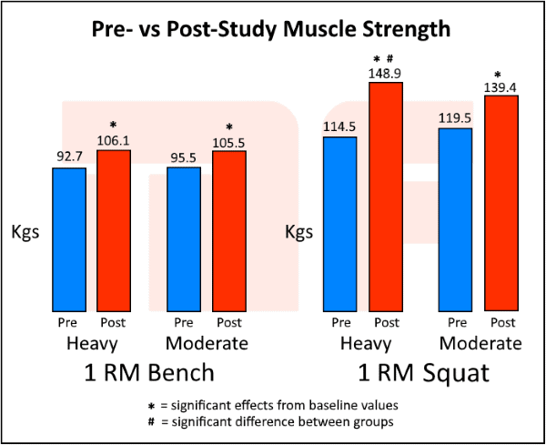 Training for Strength Vs hypertrophy - pre vs post strength - Myolean Fitness