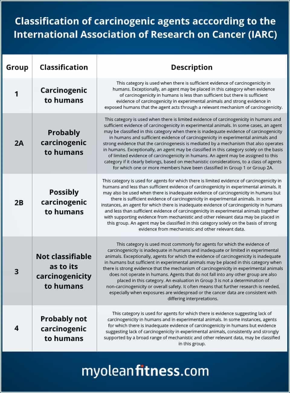 Cancer Risk Classifications - IARC - Myolean Fitness