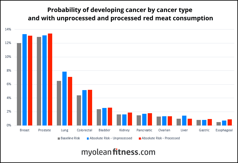 Red Meat and Cancer Risk - Risk by cancer type with processed meat Graph - Myolean Fitness