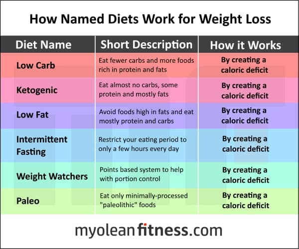 CICO - How Fat Loss Diets Work - Myolean Fitness
