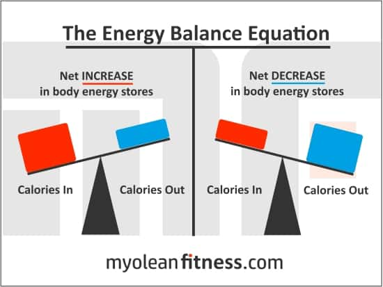 CICO - Myolean Fitness - Energy Balance Equation