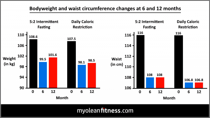 Intermittent Fasting vs Daily Caloric Restriction - Weight - Myolean Fitness