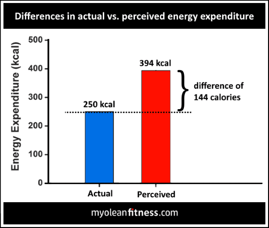 Not Losing Weight - Actual vs perceived energy expenditure - Myolean Fitness