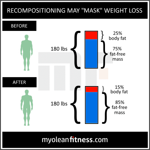 Not Losing Weight - Losing Fat and Building Muscle - Myolean Fitness