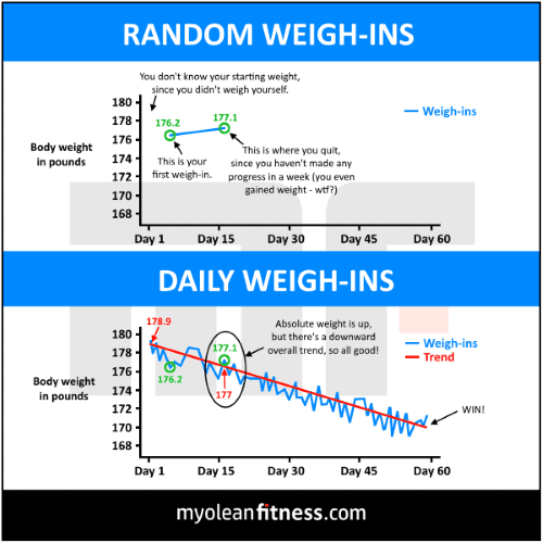 Not Losing Weight - Random vs Daily Weigh-ins - Myolean Fitness